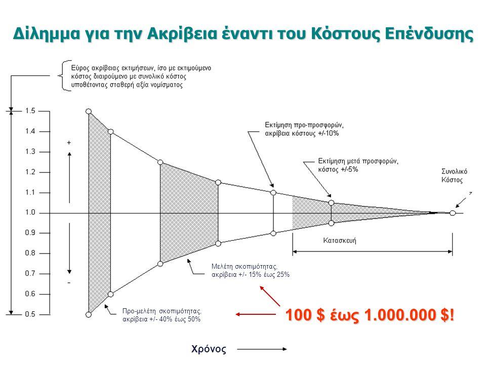 Δίλημμα για την Ακρίβεια έναντι του Κόστους Επένδυσης 100 $ έως 1.000.000 $! Χρόνος Μελέτη σκοπιμότητας, ακρίβεια +/- 15% έως 25% Προ-μελέτη σκοπιμότη