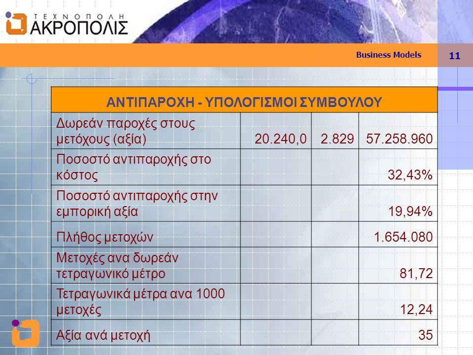 Business Models 11 ΑΝΤΙΠΑΡΟΧΗ - ΥΠΟΛΟΓΙΣΜΟΙ ΣΥΜΒΟΥΛΟΥ Δωρεάν παροχές στους μετόχους (αξία)20.240,02.82957.258.960 Ποσοστό αντιπαροχής στο κόστος 32,43