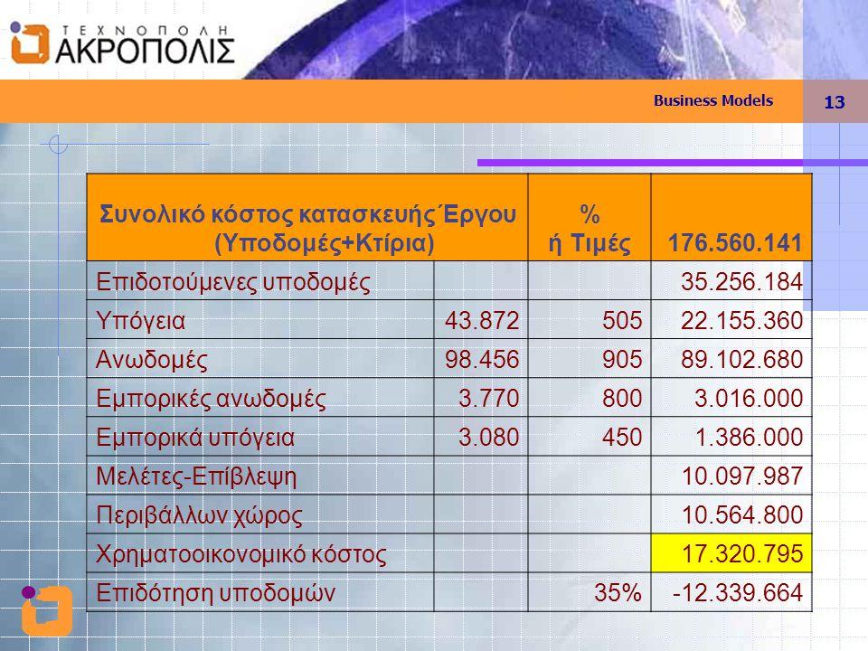 Business Models 13 Συνολικό κόστος κατασκευής΄Εργου (Υποδομές+Κτίρια) % ή Τιμές176.560.141 Επιδοτούμενες υποδομές 35.256.184 Υπόγεια43.87250522.155.36