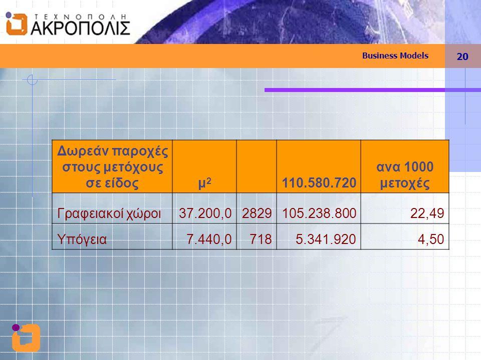 Business Models 20 Δωρεάν παροχές στους μετόχους σε είδοςμ2μ2 110.580.720 ανα 1000 μετοχές Γραφειακοί χώροι37.200,02829105.238.80022,49 Υπόγεια7.440,0
