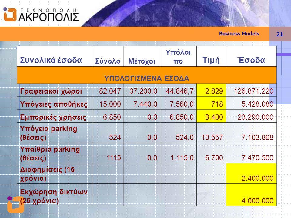 Business Models 21 Συνολικά έσοδα ΣύνολοΜέτοχοι Υπόλοι πο ΤιμήΈσοδα ΥΠΟΛΟΓΙΣΜΕΝΑ ΕΣΟΔΑ Γραφειακοί χώροι82.04737.200,044.846,72.829126.871.220 Υπόγειες