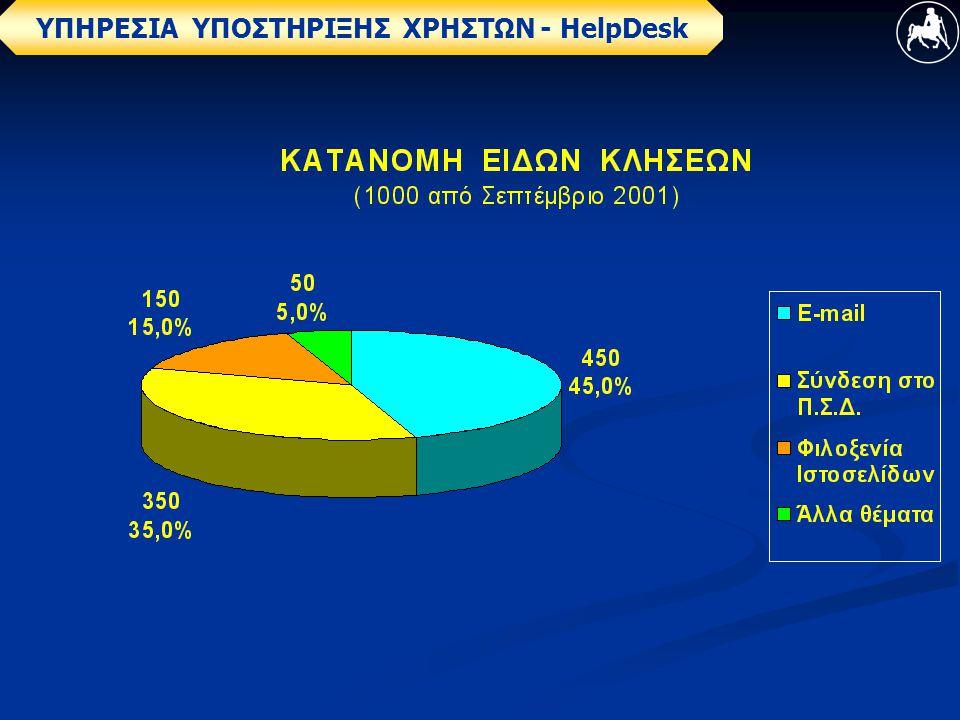 ΥΠΗΡΕΣΙΑ ΥΠΟΣΤΗΡΙΞΗΣ ΧΡΗΣΤΩΝ - ΗelpDesk