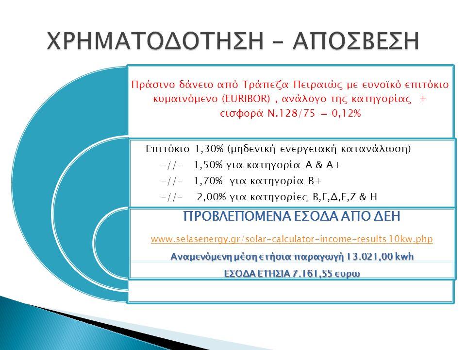Πράσινο δάνειο από Τράπεζα Πειραιώς με ευνοϊκό επιτόκιο κυμαινόμενο (ΕURIBOR), ανάλογο της κατηγορίας + εισφορά Ν.128/75 = 0,12% Επιτόκιο 1,30% (μηδεν