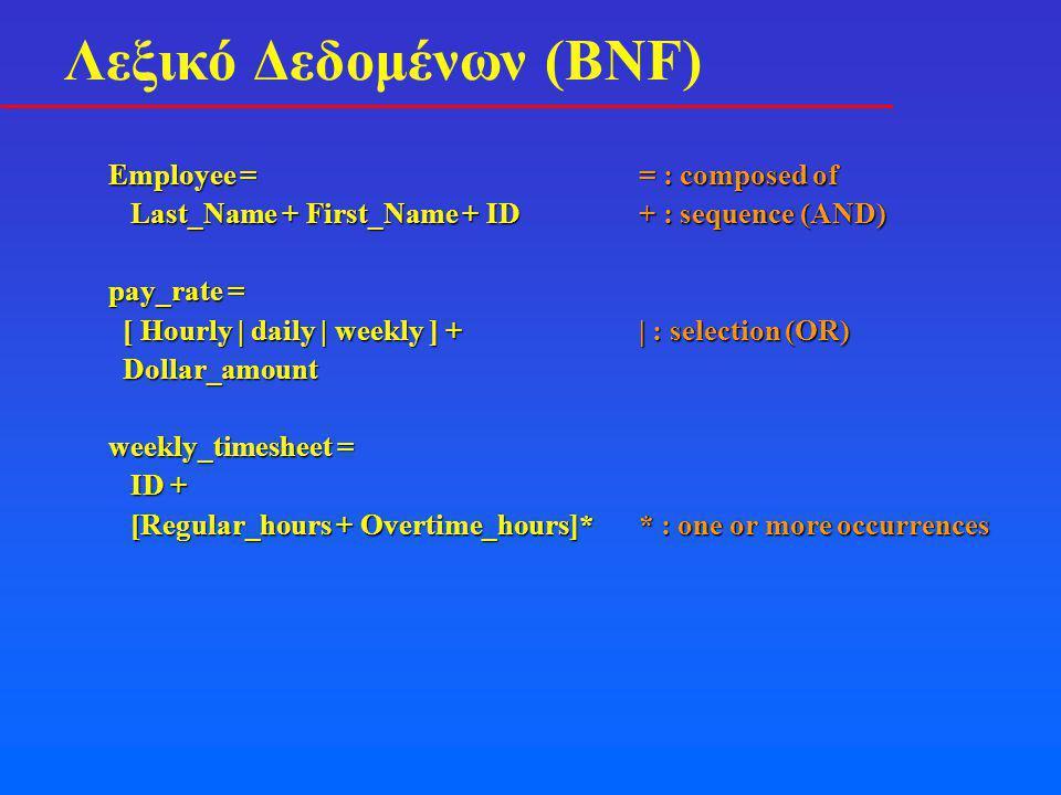 Λεξικό Δεδομένων (BNF) Employee == : composed of Last_Name + First_Name + ID+ : sequence (AND) Last_Name + First_Name + ID+ : sequence (AND) pay_rate = [ Hourly | daily | weekly ] +| : selection (OR) [ Hourly | daily | weekly ] +| : selection (OR) Dollar_amount Dollar_amount weekly_timesheet = ID + ID + [Regular_hours + Overtime_hours]** : one or more occurrences [Regular_hours + Overtime_hours]** : one or more occurrences