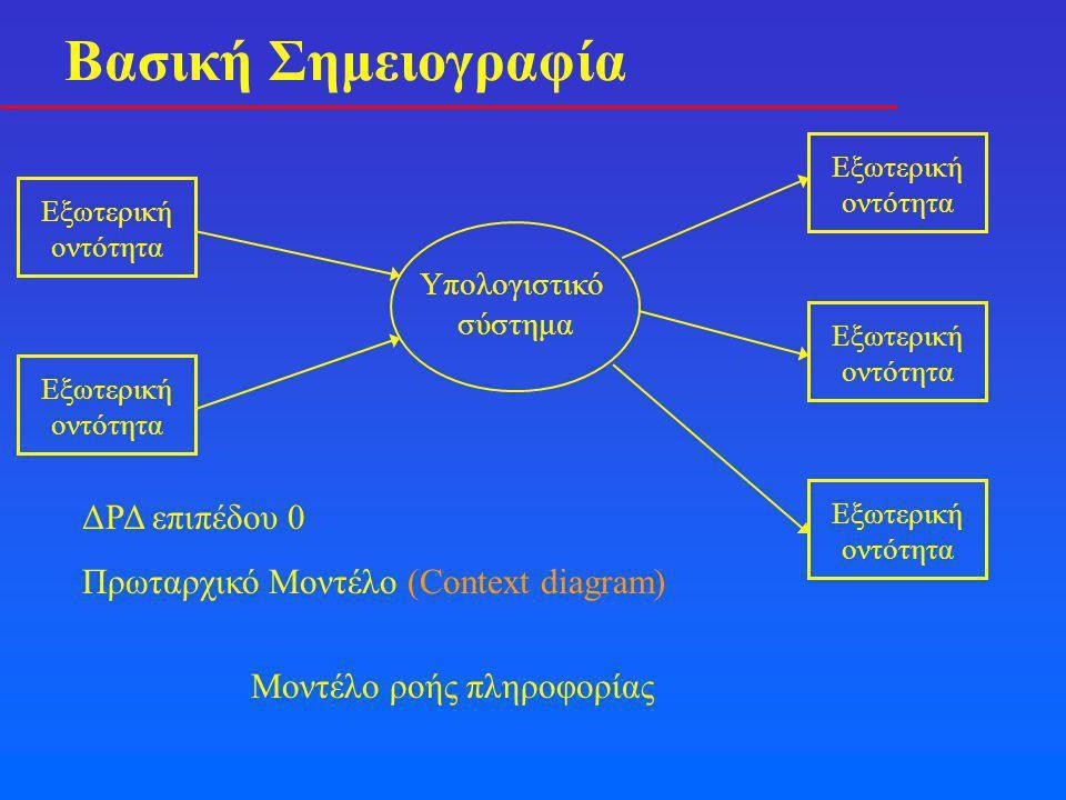Δημιουργία ενός μοντέλου ροής δεδομένων Κατευθυντήριες γραμμές • Το ΔΡΔ επιπέδου 0 απεικονίζει το σύστημα σαν μία φυσαλίδα • Ονομασία όλων των ροών δεδομένων και φυσαλίδων • Μία διαδικασία δεν θα πρέπει να έχει όμοιες εισόδους και εξόδους • Οι εξωτερικές οντότητες δεν είναι διαδικασίες • Διατήρηση της συνέχειας της ροής της πληροφορίας • Εκλέπτυνση μίας φυσαλίδας τη φορά • Σταδιακή εκλέπτυνση (όχι πολύ λεπτομέρεια πολύ νωρίς) • Αποφυγή περιγραφής ροής ελέγχου • Δεν υπάρχει χρονισμός σε ένα ΔΡΔ • Σαφείς είσοδοι σε κάθε μετασχηματισμό • Καθαρή απεικόνιση του ΔΡΔ (καλό σχέδιο) • Οργάνωση του ΔΡΔ από αριστερά προς τα δεξιά ……………… Παράδειγμα