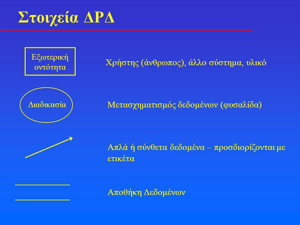 Στοιχεία ΔΡΔ Εξωτερική οντότητα Χρήστης (άνθρωπος), άλλο σύστημα, υλικό Διαδικασία Μετασχηματισμός δεδομένων (φυσαλίδα) Απλά ή σύνθετα δεδομένα – προσδιορίζονται με ετικέτα Αποθήκη Δεδομένων