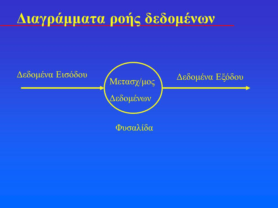Διαγράμματα ροής δεδομένων ΙΙ Βάση Δεδομένων Συλλογή Δεδομένων Ελεγμένα Δεδομένα Κωδικοποιημένα αποτελέσματα Έξοδος Επεξστης εισόδου Ανάλυση ΚωδικόςRecord Επεξστης Εξόδου Πληροφορία σε ροή (βέλη με ονομασία) Επεξεργασία (κύκλοι με ονομασία) Αποθήκες πληροφορίας (παραλ.