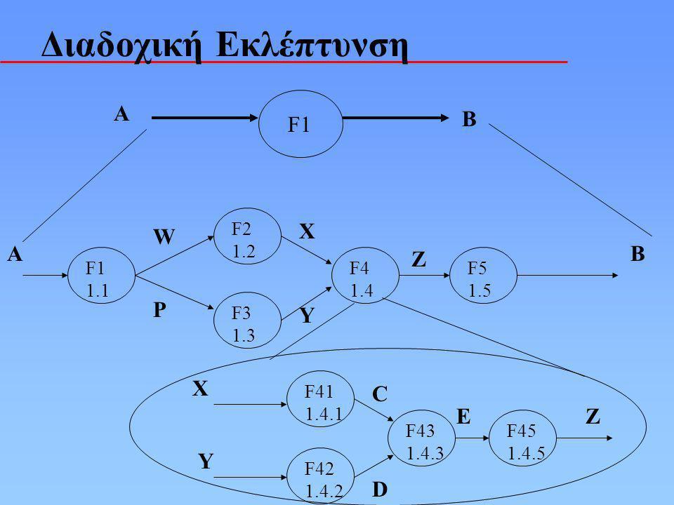 Διαδοχική Εκλέπτυνση F1 A B 1.1 F2 1.2 F3 1.3 F4 1.4 F5 1.5 AB W P X Y Z F41 1.4.1 F42 1.4.2 F43 1.4.3 F45 1.4.5 X Y C D EZ