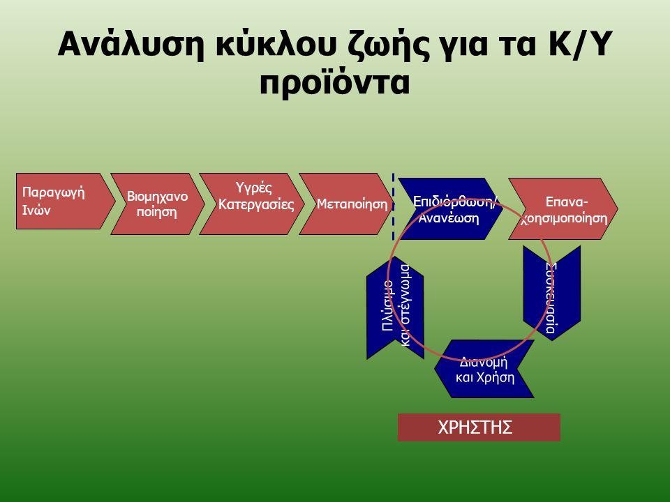 Ανάλυση κύκλου ζωής για τα Κ/Υ προϊόντα Παραγωγή Ινών Βιομηχανο ποίηση Υγρές Κατεργασίες Μεταποίηση Επιδιόρθωση / Ανανέωση Επανα- χρησιμοποίηση Πλύσιμ