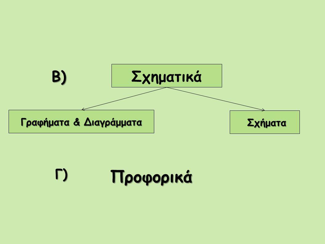 Σχηματικά Γραφήματα & Διαγράμματα Σχήματα Σχήματα Β) Γ) Προφορικά Προφορικά
