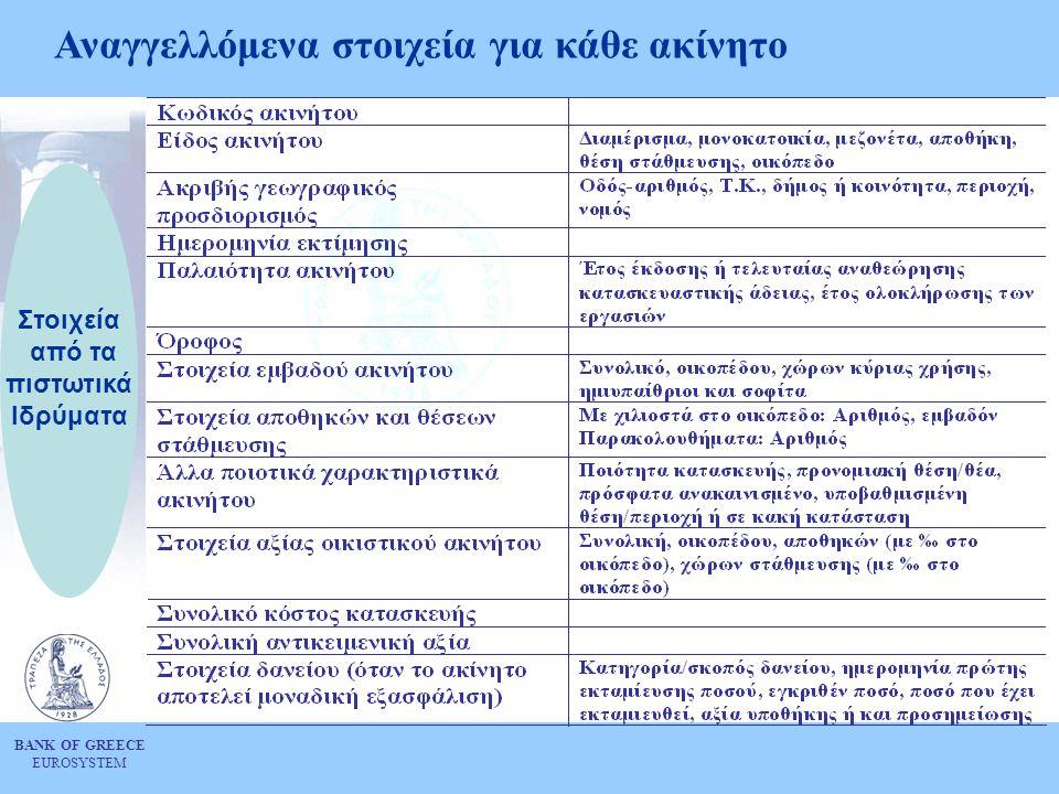 BANK OF GREECE EUROSYSTEM Αναγγελλόμενα στοιχεία για κάθε ακίνητο Στοιχεία από τα πιστωτικά Ιδρύματα