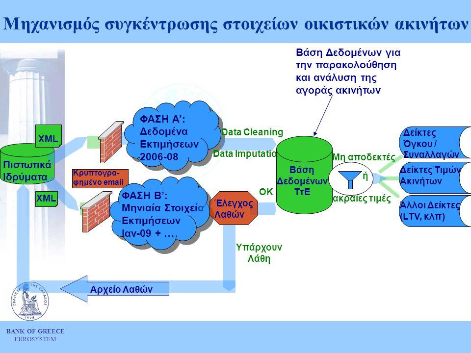 BANK OF GREECE EUROSYSTEM Πιστωτικά Ιδρύματα XML ΦΑΣΗ Α': Δεδομένα Εκτιμήσεων 2006-08 Data Cleaning Data Imputation Μηχανισμός συγκέντρωσης στοιχείων οικιστικών ακινήτων ΦΑΣΗ Β': Μηνιαία Στοιχεία Εκτιμήσεων Ιαν-09 + … ΟΚ Κρυπτογρα- φημένο email Βάση Δεδομένων ΤτΕ Μη αποδεκτές Υπάρχουν Λάθη ακραίες τιμές ή Δείκτες Όγκου / Συναλλαγών Έλεγχος Λαθών Δείκτες Τιμών Ακινήτων Άλλοι Δείκτες (LTV, κλπ) Βάση Δεδομένων για την παρακολούθηση και ανάλυση της αγοράς ακινήτων Αρχείο Λαθών
