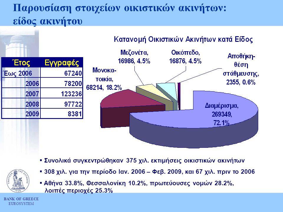 BANK OF GREECE EUROSYSTEM Παρουσίαση στοιχείων οικιστικών ακινήτων: είδος ακινήτου  Συνολικά συγκεντρώθηκαν 375 χιλ. εκτιμήσεις οικιστικών ακινήτων 