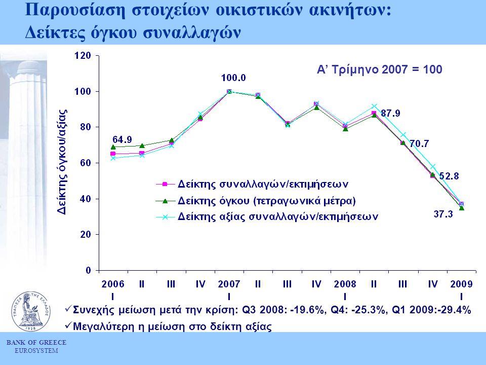 BANK OF GREECE EUROSYSTEM Παρουσίαση στοιχείων οικιστικών ακινήτων: Δείκτες όγκου συναλλαγών  Συνεχής μείωση μετά την κρίση: Q3 2008: -19.6%, Q4: -25