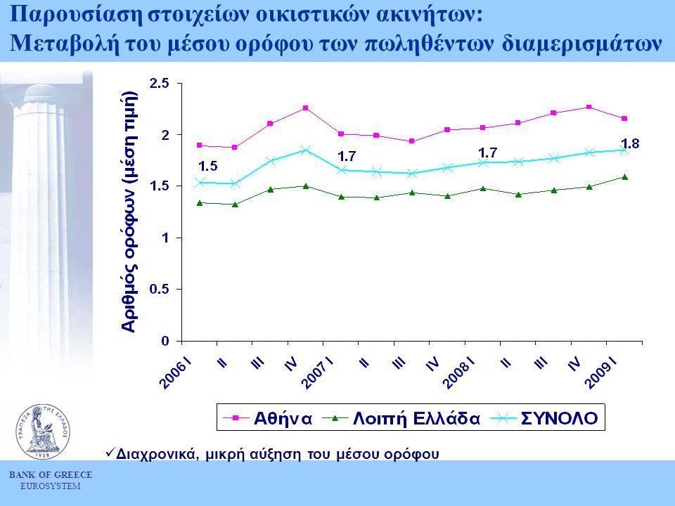 BANK OF GREECE EUROSYSTEM Παρουσίαση στοιχείων οικιστικών ακινήτων: Μεταβολή του μέσου ορόφου των πωληθέντων διαμερισμάτων  Διαχρονικά, μικρή αύξηση