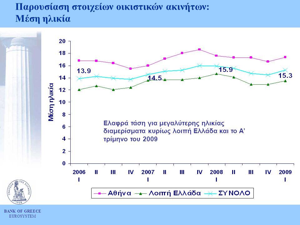 BANK OF GREECE EUROSYSTEM Παρουσίαση στοιχείων οικιστικών ακινήτων: Μέση ηλικία Ελαφρά τάση για μεγαλύτερης ηλικίας διαμερίσματα κυρίως λοιπή Ελλάδα κ