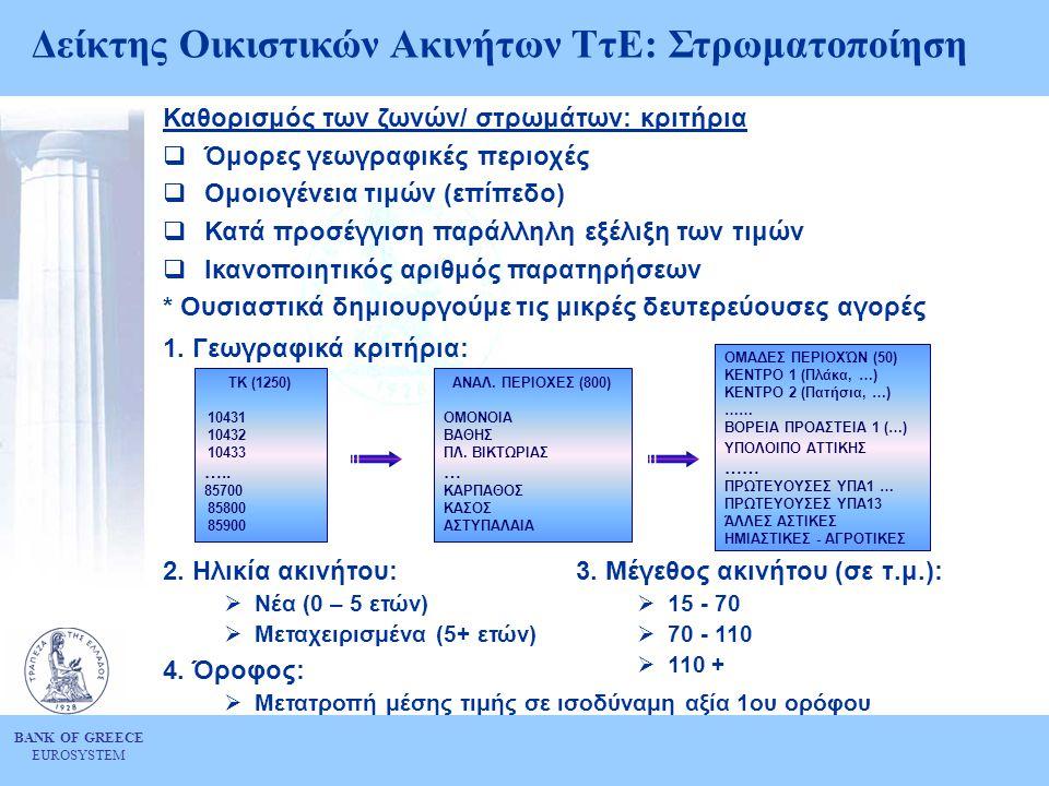 BANK OF GREECE EUROSYSTEM Καθορισμός των ζωνών/ στρωμάτων: κριτήρια  Όμορες γεωγραφικές περιοχές  Ομοιογένεια τιμών (επίπεδο)  Κατά προσέγγιση παρά