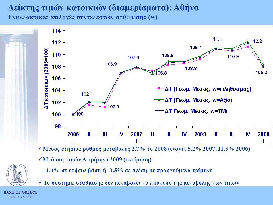 BANK OF GREECE EUROSYSTEM Δείκτης τιμών κατοικιών (διαμερίσματα): Αθήνα Εναλλακτικές επιλογές συντελεστών στάθμισης (w)  Μέσος ετήσιος ρυθμός μεταβολ