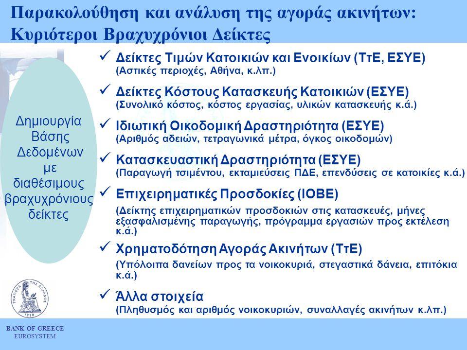 BANK OF GREECE EUROSYSTEM Παρακολούθηση και ανάλυση της αγοράς ακινήτων: Κυριότεροι Βραχυχρόνιοι Δείκτες  Δείκτες Τιμών Κατοικιών και Ενοικίων (ΤτΕ, ΕΣΥΕ) (Αστικές περιοχές, Αθήνα, κ.λπ.)  Δείκτες Κόστους Κατασκευής Κατοικιών (ΕΣΥΕ) (Συνολικό κόστος, κόστος εργασίας, υλικών κατασκευής κ.ά.)  Ιδιωτική Οικοδομική Δραστηριότητα (ΕΣΥΕ) (Αριθμός αδειών, τετραγωνικά μέτρα, όγκος οικοδομών)  Κατασκευαστική Δραστηριότητα (ΕΣΥΕ) (Παραγωγή τσιμέντου, εκταμιεύσεις ΠΔΕ, επενδύσεις σε κατοικίες κ.ά.)  Επιχειρηματικές Προσδοκίες (ΙΟΒΕ) (Δείκτης επιχειρηματικών προσδοκιών στις κατασκευές, μήνες εξασφαλισμένης παραγωγής, πρόγραμμα εργασιών προς εκτέλεση κ.ά.)  Χρηματοδότηση Αγοράς Ακινήτων (ΤτΕ) (Υπόλοιπα δανείων προς τα νοικοκυριά, στεγαστικά δάνεια, επιτόκια κ.ά.)  Άλλα στοιχεία (Πληθυσμός και αριθμός νοικοκυριών, συναλλαγές ακινήτων κ.λπ.) Δημιουργία Βάσης Δεδομένων με διαθέσιμους βραχυχρόνιους δείκτες