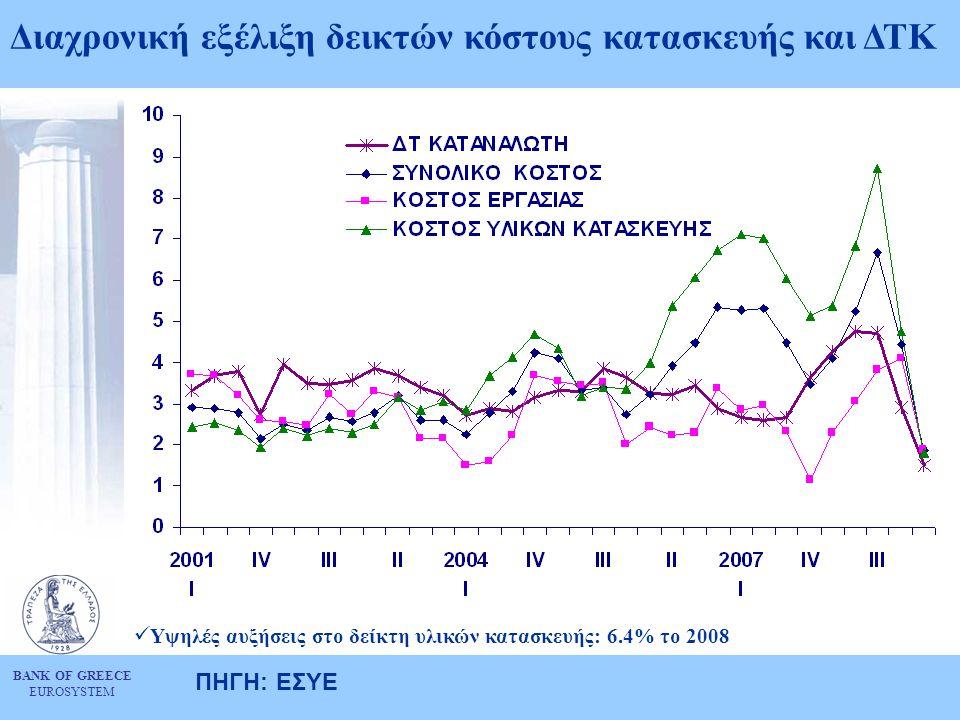 BANK OF GREECE EUROSYSTEM Διαχρονική εξέλιξη δεικτών κόστους κατασκευής και ΔΤΚ ΠΗΓΗ: ΕΣΥΕ  Ρυθμός μεταβολής κόστους κατασκευής (2008: 5.1%) υψηλότερ