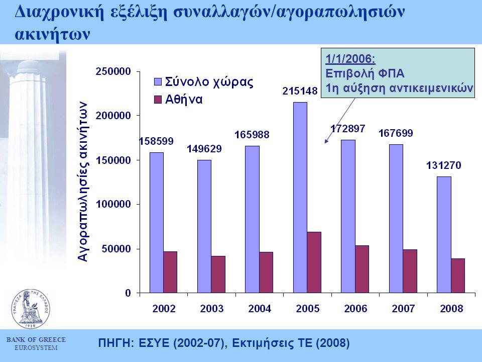 BANK OF GREECE EUROSYSTEM Διαχρονική εξέλιξη συναλλαγών/αγοραπωλησιών ακινήτων ΠΗΓΗ: ΕΣΥΕ (2002-07), Εκτιμήσεις ΤΕ (2008) 1/1/2006: Επιβολή ΦΠΑ 1η αύξηση αντικειμενικών
