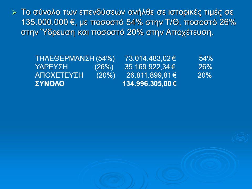  Το σύνολο των επενδύσεων ανήλθε σε ιστορικές τιμές σε 135.000.000 €, με ποσοστό 54% στην Τ/Θ, ποσοστό 26% στην Ύδρευση και ποσοστό 20% στην Αποχέτευ