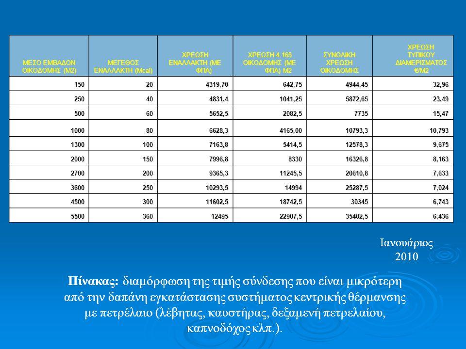 Πίνακας: διαμόρφωση της τιμής σύνδεσης που είναι μικρότερη από την δαπάνη εγκατάστασης συστήματος κεντρικής θέρμανσης με πετρέλαιο (λέβητας, καυστήρας