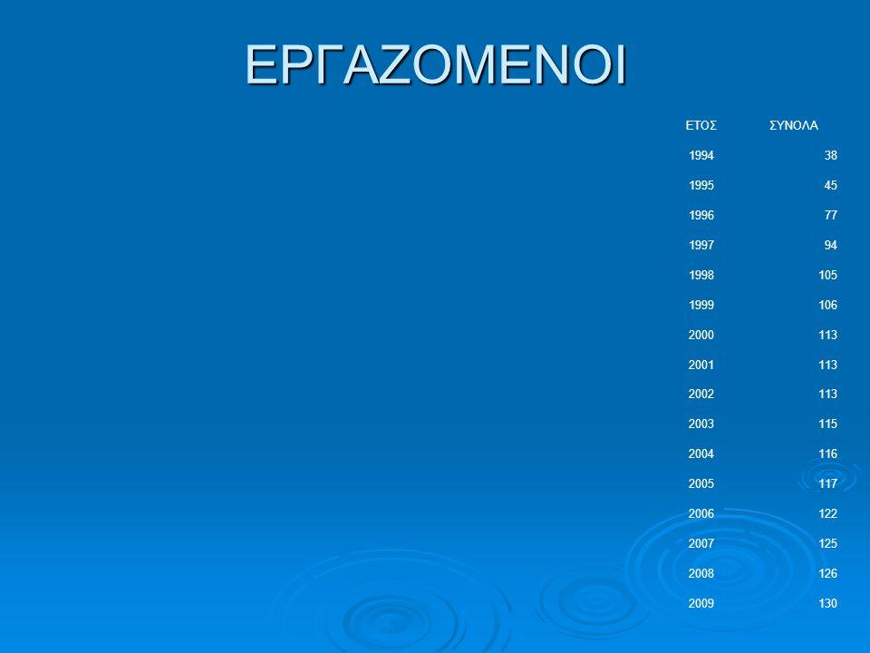  Εξυπηρετεί 34.544 νοικοκυριά στην πόλη της Κοζάνης την Ζ.Ε.Π.