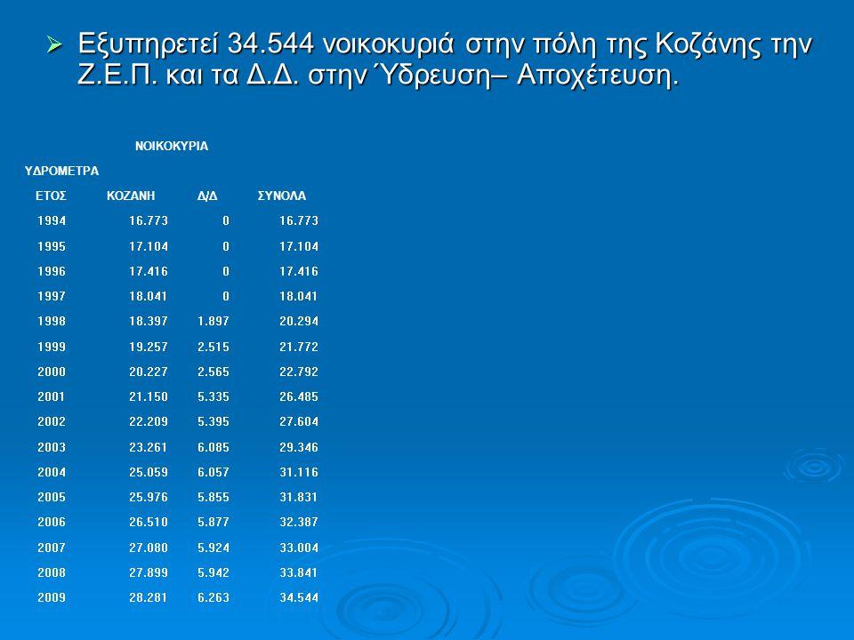  Εξυπηρετεί 34.544 νοικοκυριά στην πόλη της Κοζάνης την Ζ.Ε.Π. και τα Δ.Δ. στην Ύδρευση– Αποχέτευση. ΝΟΙΚΟΚΥΡΙΑ ΥΔΡΟΜΕΤΡΑ ΕΤΟΣΚΟΖΑΝΗΔ/ΔΣΥΝΟΛΑ 199416.