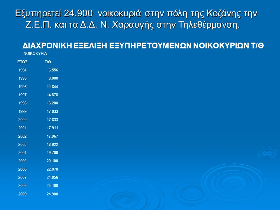 Εξυπηρετεί 24.900 νοικοκυριά στην πόλη της Κοζάνης την Ζ.Ε.Π. και τα Δ.Δ. Ν. Χαραυγής στην Τηλεθέρμανση. ΔΙΑΧΡΟΝΙΚΗ ΕΞΕΛΙΞΗ ΕΞΥΠΗΡΕΤΟΥΜΕΝΩΝ ΝΟΙΚΟΚΥΡΙΩ