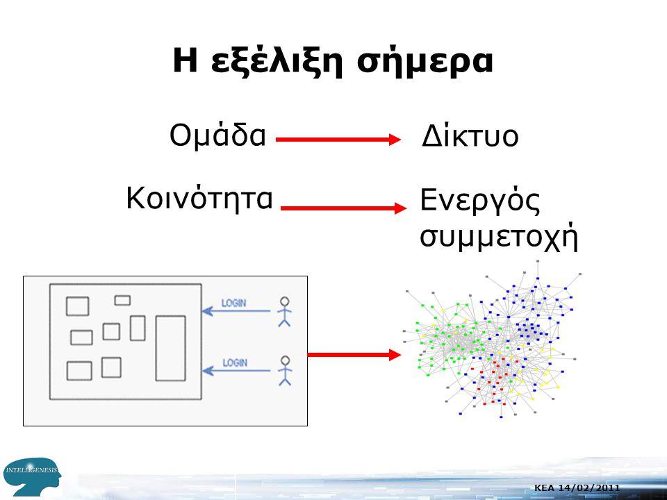 KEA 14/02/2011 Παιδαγωγικός Σχεδιασμός – Σενάρια (CSCL scripts) Παράδειγμα Διαδικασίας Μοντέλου για τον Εκπαιδευτικό (Collins, Brown & Newman, 1987) 1.