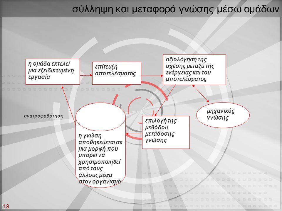 18 η ομάδα εκτελεί μια εξειδικευμένη εργασία επιλογή της μεθόδου μετάδοσης γνώσης αξιολόγηση της σχέσης μεταξύ της ενέργειας και του αποτελέσματος επί