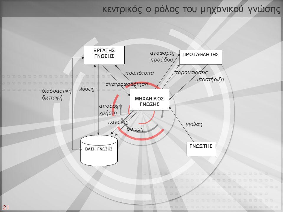 21 κεντρικός ο ρόλος του μηχανικού γνώσης ΕΡΓΑΤΗΣ ΓΝΩΣΗΣ ΓΝΩΣΤΗΣ ΠΡΩΤΑΘΛΗΤΗΣ ΜΗΧΑΝΙΚΌΣ ΓΝΩΣΗΣ ΒΑΣΗ ΓΝΩΣΗΣ διαδραστική διεπαφή λύσεις αποδοχή χρήστη κα