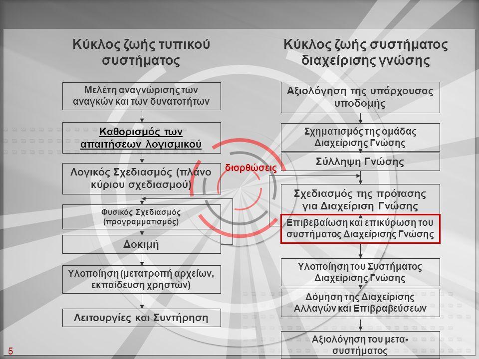 5 Κύκλος ζωής τυπικού συστήματος Κύκλος ζωής συστήματος διαχείρισης γνώσης Μελέτη αναγνώρισης των αναγκών και των δυνατοτήτων Λογικός Σχεδιασμός (πλάν