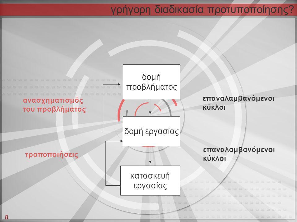 8 γρήγορη διαδικασία προτυποποίησης? κατασκευή εργασίας δομή εργασίας δομή προβλήματος τροποποιήσεις ανασχηματισμός του προβλήματος επαναλαμβανόμενοι
