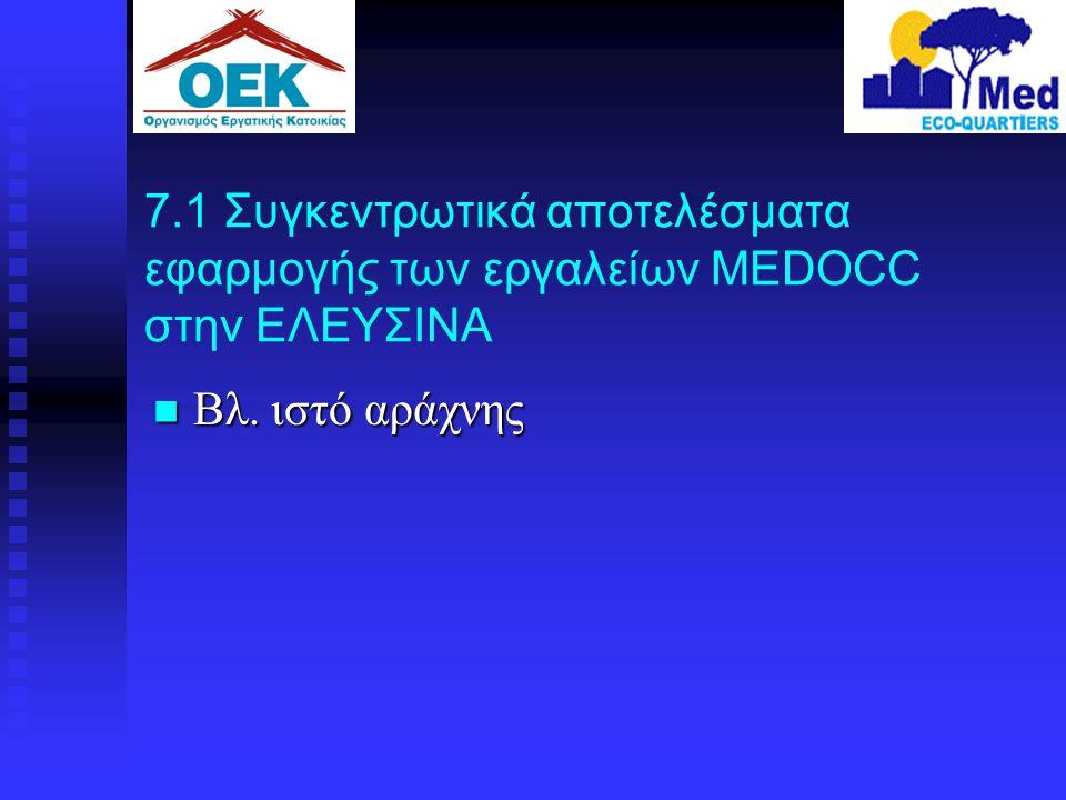 7.1 Συγκεντρωτικά αποτελέσματα εφαρμογής των εργαλείων MEDOCC στην ΕΛΕΥΣΙΝΑ  Βλ. ιστό αράχνης