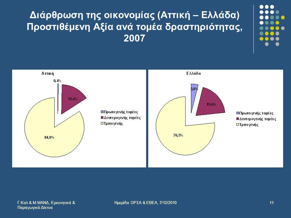 Διάρθρωση της οικονομίας (Αττική – Ελλάδα) Προστιθέμενη Αξία ανά τομέα δραστηριότητας, 2007 Γ.Καλ & Μ.ΜΑΝΔ, Ερευνητικά & Παραγωγικά Δίκτυα 11Ημερίδα ΟΡΣΑ & ΕΒΕΑ, 7/12/2010