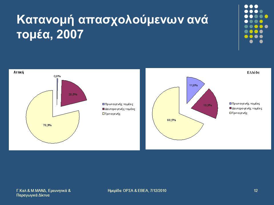 Κατανομή απασχολούμενων ανά τομέα, 2007 Γ.Καλ & Μ.ΜΑΝΔ, Ερευνητικά & Παραγωγικά Δίκτυα 12Ημερίδα ΟΡΣΑ & ΕΒΕΑ, 7/12/2010
