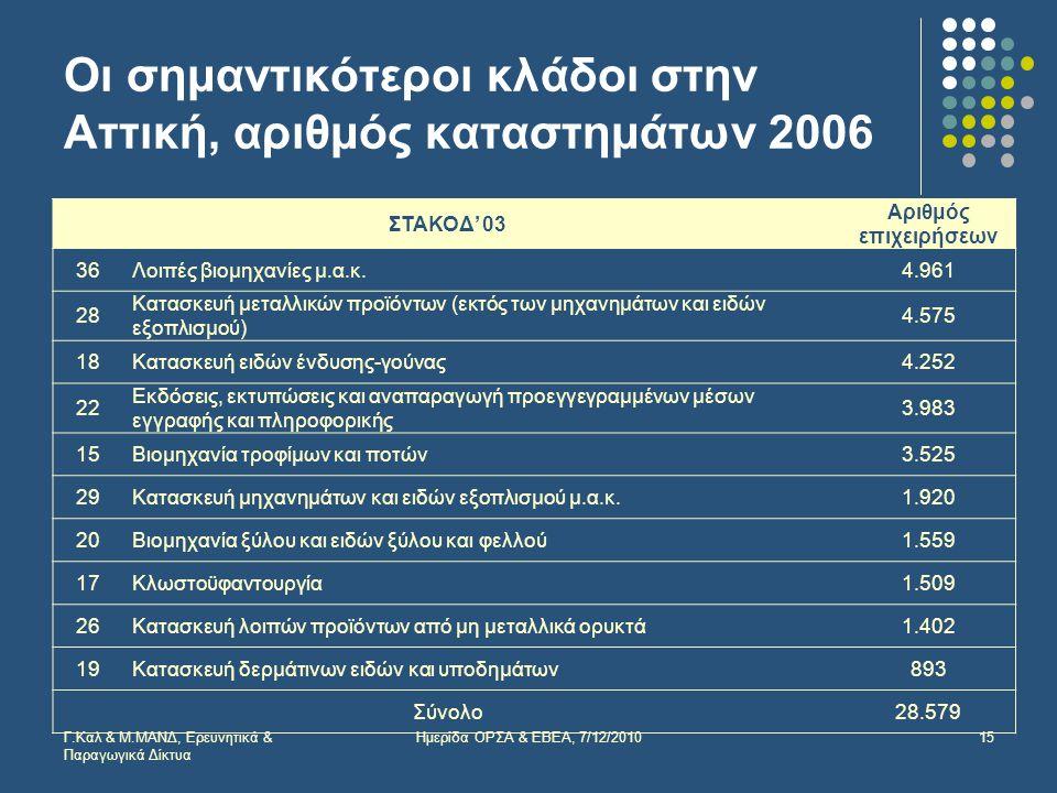 Οι σημαντικότεροι κλάδοι στην Αττική, αριθμός καταστημάτων 2006 ΣΤΑΚΟΔ' 03 Αριθμός επιχειρήσεων 36Λοιπές βιομηχανίες μ.α.κ.4.961 28 Κατασκευή μεταλλικών προϊόντων (εκτός των μηχανημάτων και ειδών εξοπλισμού) 4.575 18Κατασκευή ειδών ένδυσης-γούνας4.252 22 Εκδόσεις, εκτυπώσεις και αναπαραγωγή προεγγεγραμμένων μέσων εγγραφής και πληροφορικής 3.983 15Βιομηχανία τροφίμων και ποτών3.525 29Κατασκευή μηχανημάτων και ειδών εξοπλισμού μ.α.κ.1.920 20Βιομηχανία ξύλου και ειδών ξύλου και φελλού1.559 17Κλωστοϋφαντουργία1.509 26Κατασκευή λοιπών προϊόντων από μη μεταλλικά ορυκτά1.402 19Κατασκευή δερμάτινων ειδών και υποδημάτων893 Σύνολο28.579 Γ.Καλ & Μ.ΜΑΝΔ, Ερευνητικά & Παραγωγικά Δίκτυα 15Ημερίδα ΟΡΣΑ & ΕΒΕΑ, 7/12/2010