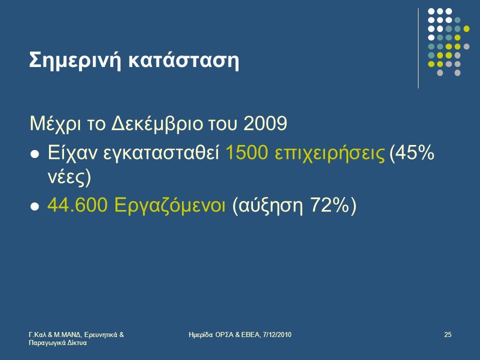 Σημερινή κατάσταση Μέχρι το Δεκέμβριο του 2009  Είχαν εγκατασταθεί 1500 επιχειρήσεις (45% νέες)  44.600 Εργαζόμενοι (αύξηση 72%) Γ.Καλ & Μ.ΜΑΝΔ, Ερευνητικά & Παραγωγικά Δίκτυα 25Ημερίδα ΟΡΣΑ & ΕΒΕΑ, 7/12/2010
