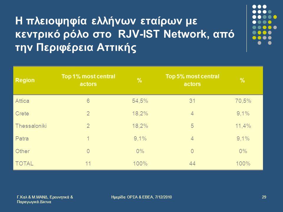 Η πλειοψηφία ελλήνων εταίρων με κεντρικό ρόλο στο RJV-IST Νetwork, από την Περιφέρεια Αττικής 29 Region Top 1% most central actors % Top 5% most central actors % Attica654,5%3170,5% Crete218,2%49,1% Thessaloniki218,2%511,4% Patra19,1%4 Other00%0 TOTAL11100%44100% Γ.Καλ & Μ.ΜΑΝΔ, Ερευνητικά & Παραγωγικά Δίκτυα Ημερίδα ΟΡΣΑ & ΕΒΕΑ, 7/12/2010