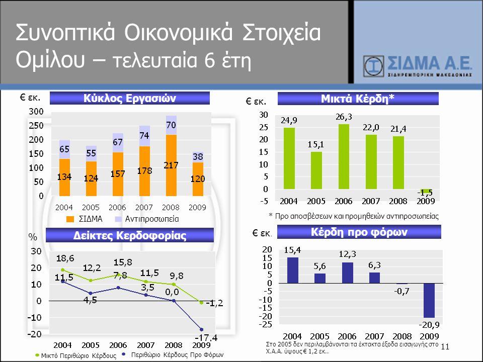 11 Συνοπτικά Οικονομικά Στοιχεία Ομίλου – τελευταία 6 έτη Μικτά Κέρδη* Κέρδη προ φόρων € ε κ. Κύκλος Εργασιών € εκ. * Προ αποσβέσεων και προμηθειών αν