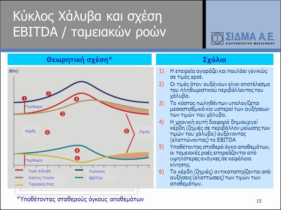 15 Κύκλος Χάλυβα και σχέση EBITDA / ταμειακών ροών 1)H εταιρεία αγοράζει και πουλάει γενικώς σε τιμές spot. 2)Οι τιμές όταν αυξάνουν είναι αποτέλεσμα
