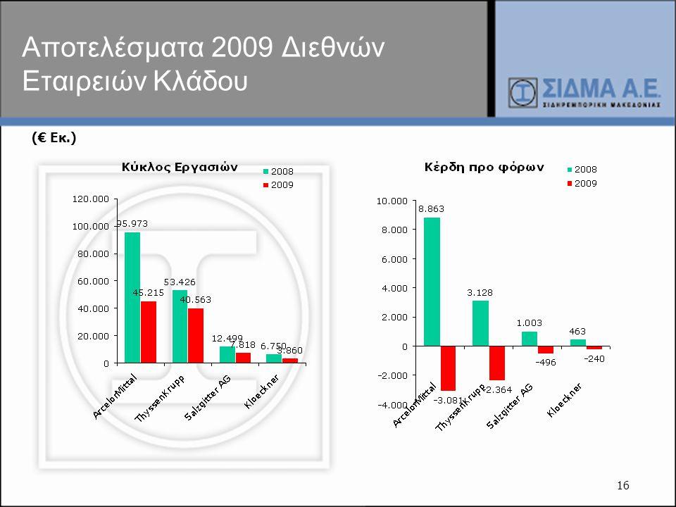 16 Αποτελέσματα 2009 Διεθνών Εταιρειών Κλάδου (€ Εκ.)
