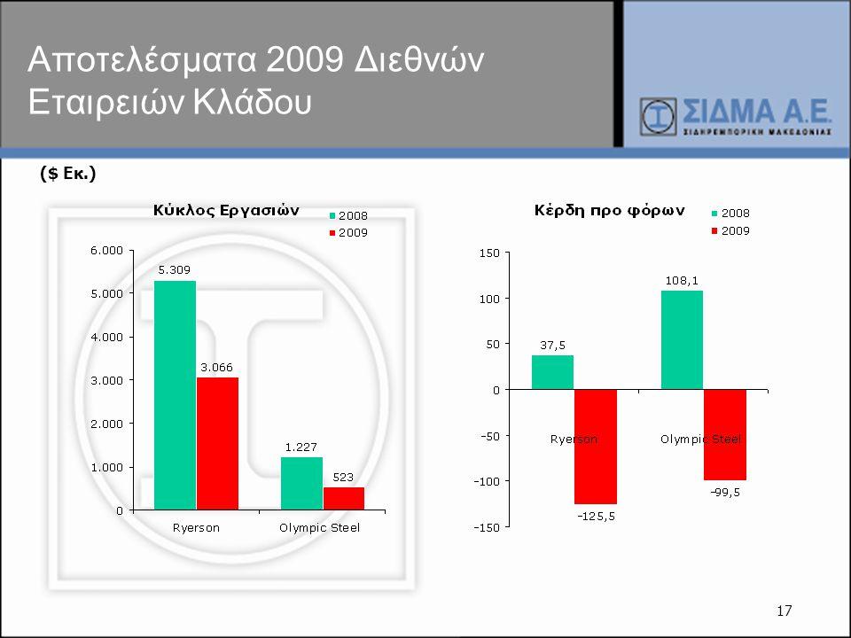 17 Αποτελέσματα 2009 Διεθνών Εταιρειών Κλάδου ($ Εκ.)