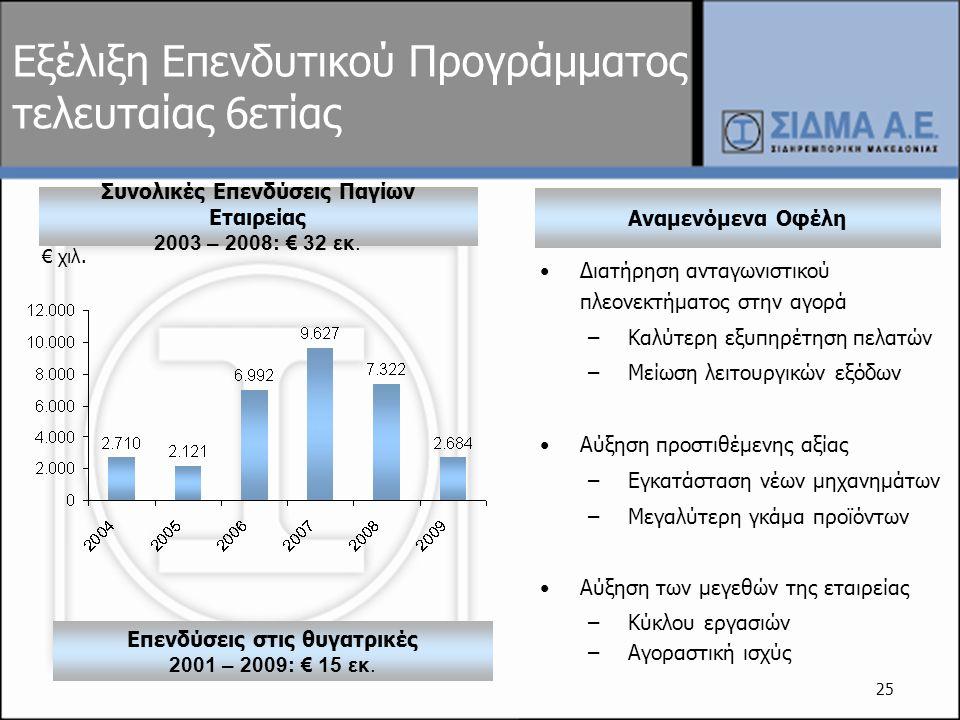 25 Εξέλιξη Επενδυτικού Προγράμματος τελευταίας 6ετίας Συνολικές Επενδύσεις Παγίων Εταιρείας 2003 – 2008: € 32 εκ. € χ ιλ. Αναμενόμενα Οφέλη •Διατήρηση
