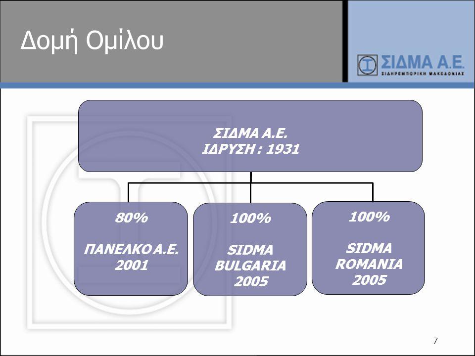 7 Δομή Ομίλου ΣΙΔΜΑ Α.Ε. ΙΔΡΥΣΗ : 1931 80% ΠΑΝΕΛΚΟ Α.Ε. 2001 100% SIDMA BULGARIA 2005 100% SIDMA ROMANIA 2005