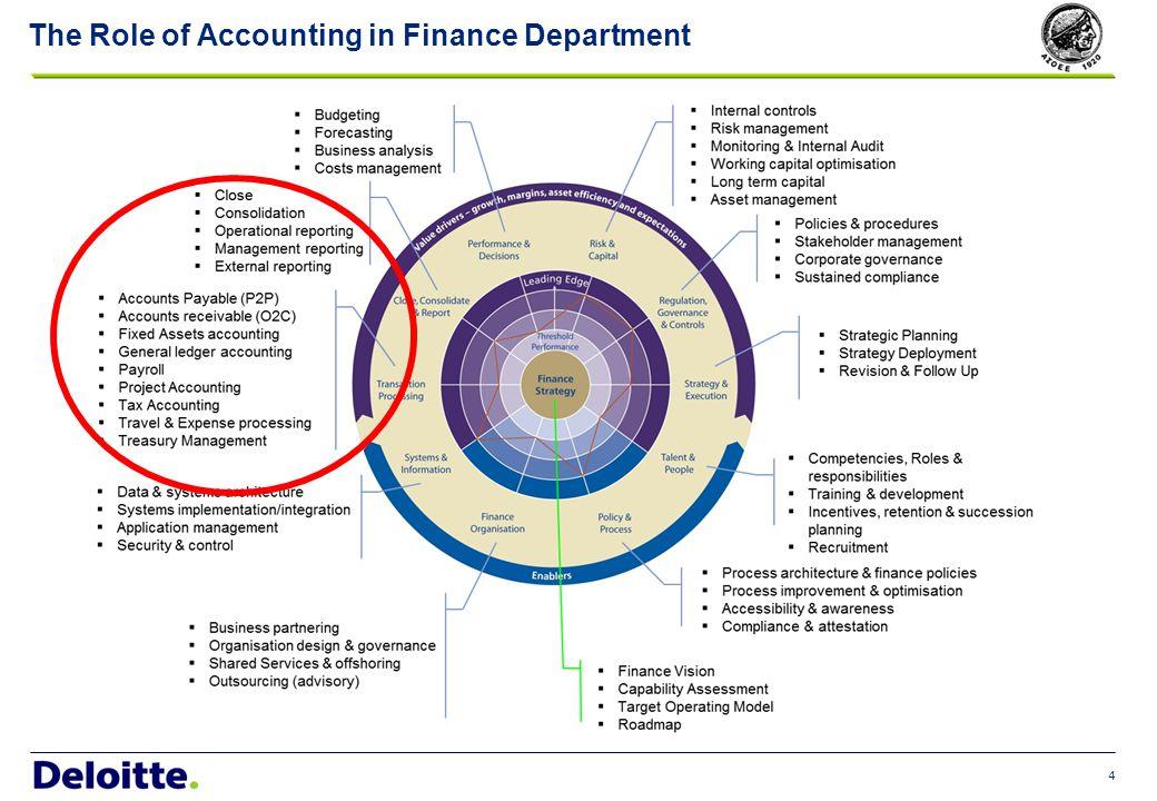 Υποσύστημα Παγίων Η Διαχείριση Παγίων αποτελεί υποσύστημα της Οικονομικής Διαχείρισης ( FI ) του SAP.