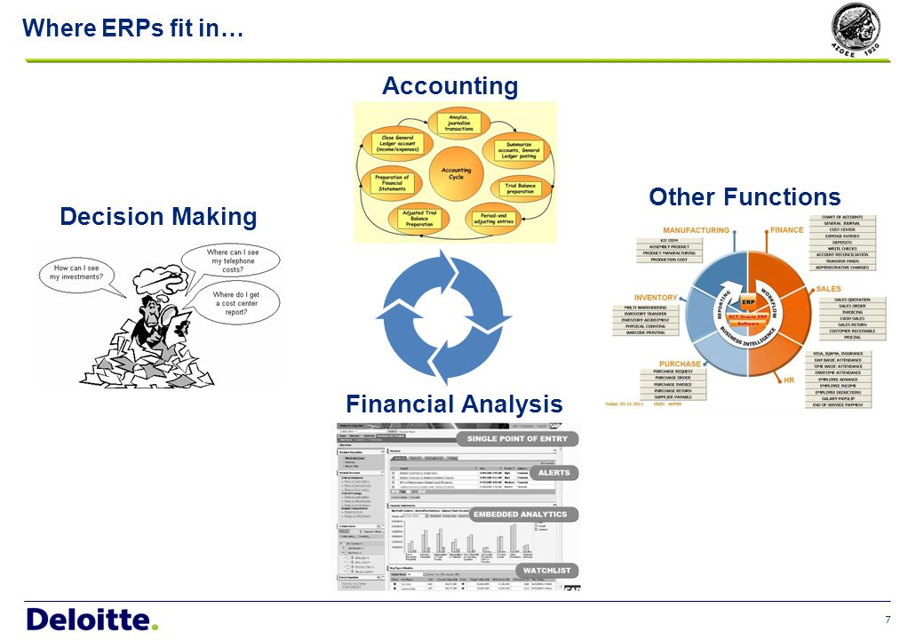 7 Where ERPs fit in… Decision Making Accounting Financial Analysis Other Functions