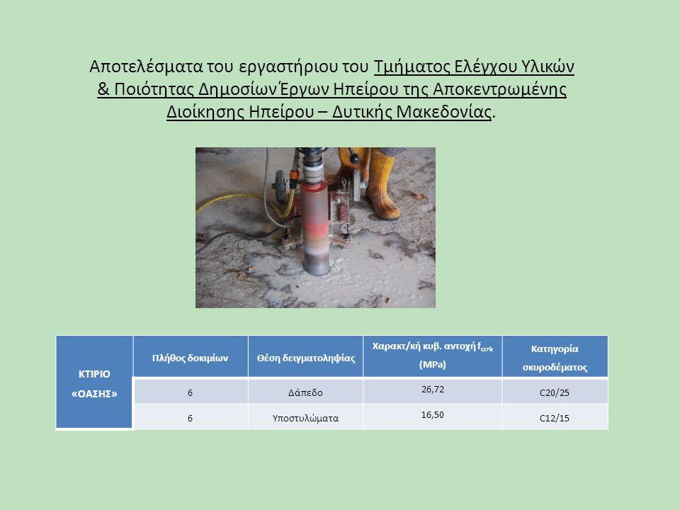 Αποτελέσματα του εργαστήριου του Τμήματος Ελέγχου Υλικών & Ποιότητας Δημοσίων Έργων Ηπείρου της Αποκεντρωμένης Διοίκησης Ηπείρου – Δυτικής Μακεδονίας.